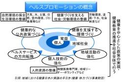 ヘルスプロモーションの概念.jpg